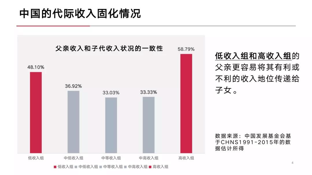 中国的代际收入固代情况