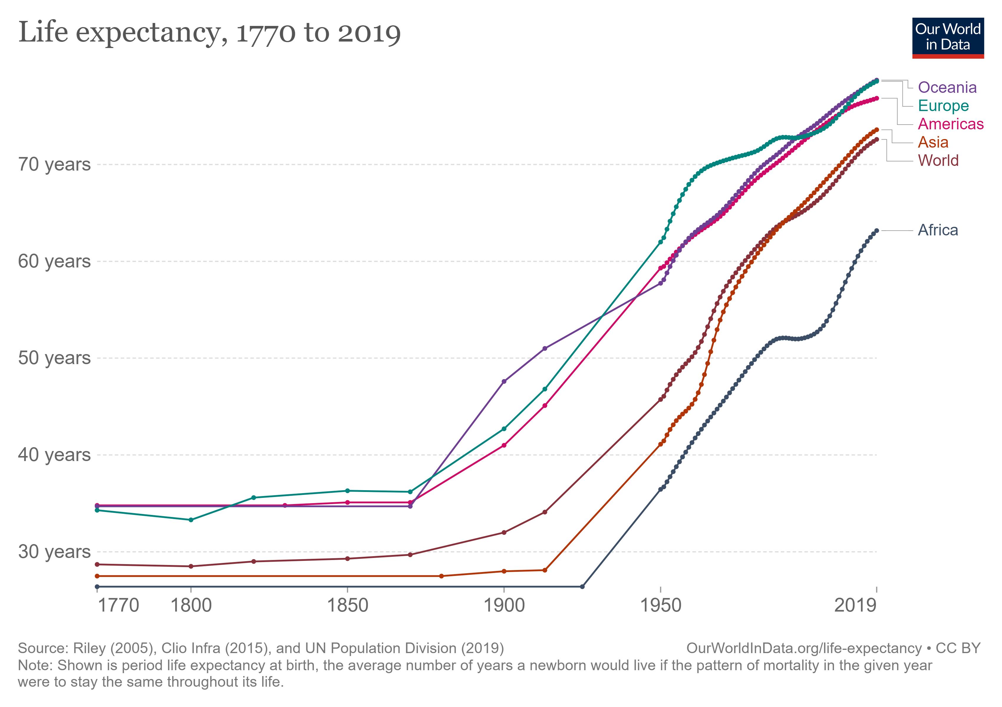 1790-2019年人类平均预期寿命